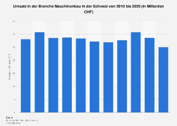 Umsatz in der Branche Maschinenbau in der Schweiz bis 2016