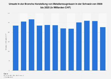 Umsatz in der Branche Metallerzeugung in der Schweiz bis 2015