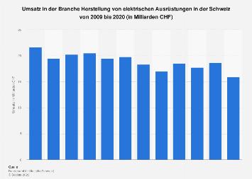 Umsatz in der Branche Elektroindustrie in der Schweiz bis 2015