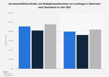Brutto- und Nettojahreseinkommen von Lehrlingen in Österreich nach Geschlecht 2016
