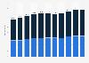 Umsatz im Baugewerbe in der Schweiz bis 2016