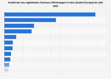 Caravan-Bestand in Europa nach Ländern 2017
