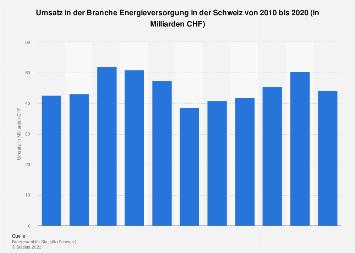 Umsatz in der Branche Energieversorgung in der Schweiz bis 2015