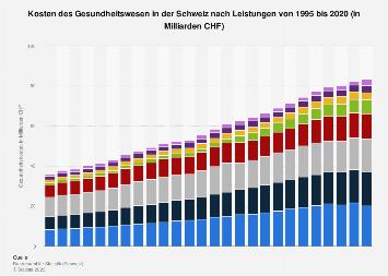 Gesundheitskosten in der Schweiz nach Leistungsbereich bis 2016