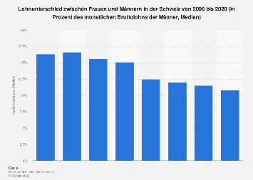Gender Pay Gap in der Schweiz bis 2016