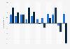 Lohnentwicklung in der Schweiz bis 2016