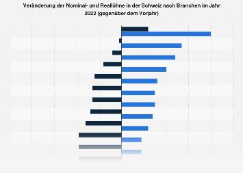 Lohnentwicklung in der Schweiz nach Branchen 2018