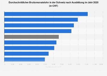 Bruttomonatslohn in der Schweiz nach Ausbildung 2016