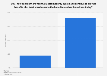 Retiree confidence in future Social Security provisions in the U.S. 2017