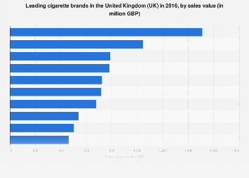 Leading cigarette brands in the United Kingdom (UK) 2016, by sales value