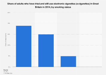 Adults using e-cigarettes in Great Britain 2014, by smoking status