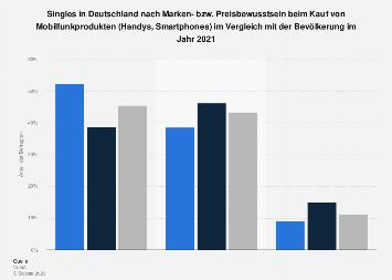 Umfrage unter Singles zu Marken- und Preisbewusstsein bei Handys, Smartphones 2017