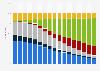 Residential boiler types in England 2003-2016