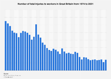 Fatal injuries at work in Great Britain 2009-2017, by employment