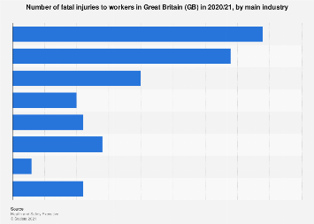 Fatal injuries at work in Great Britain (GB) 2017/18, by industry