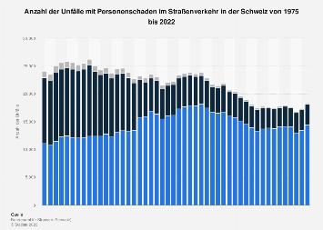 Anzahl der Unfälle im Straßenverkehr in der Schweiz bis 2018
