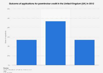 Pawnbroker credit application outcomes in the United Kingdom (UK) 2012