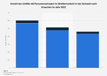 Unfälle im Straßenverkehr in der Schweiz nach Ursachen 2017