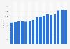 Average price of residential properties built 1946-1960 in London (UK) 2012-2015