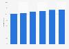 Durchschnittspreis von Reiseführern in Deutschland bis 2015