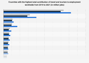 Contribution of travel and tourism to employment in countries worldwide 2016-2017