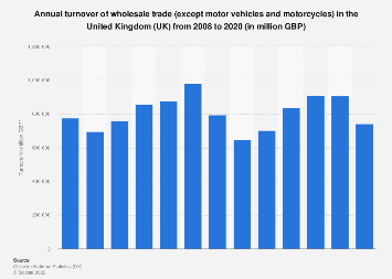 Wholesale trade total turnover in the United Kingdom (UK) 2008-2016