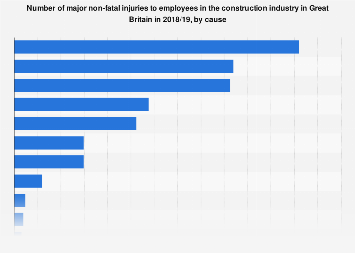 Causes of major non-fatal injuries in construction in Great Britain 2017/18