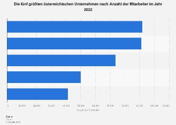Größte österreichische Unternehmen nach Mitarbeitern 2017