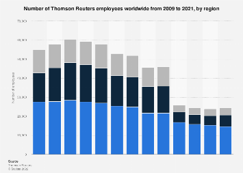 Thomson Reuters: employees by region 2018 | Statista