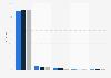 Umfrage unter Singles in Deutschland zum genutzten PC-Betriebssystem 2013