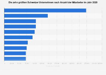 Größte Schweizer Unternehmen nach Mitarbeitern 2017