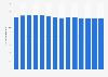 U.S. broadband internet subscribers telephone company AT&T 2009-2017