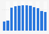 U.S. broadband internet subscribers telephone company CenturyLink 2009-2018