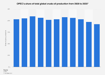 OPEC - share of total global crude oil production 2009-2018