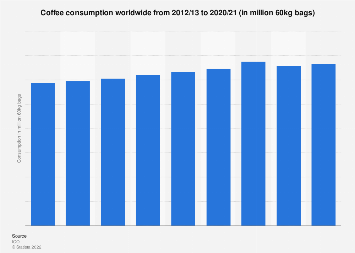 Global coffee consumption 2012/13-2016/17
