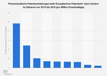Pharmazeutische Patente - Europäische Anmeldungen nach Ländern bis 2018