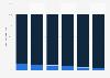 Smart mobile device traffic distribution 2013-2018