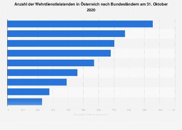 Wehrdienstleistende in Österreich nach Bundesländern bis 2015