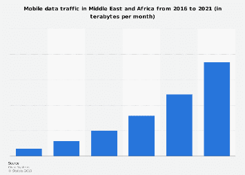 Middle East and Africa: mobile data traffic 2016-2021