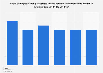 Participation in civic activism in England 2008-2017