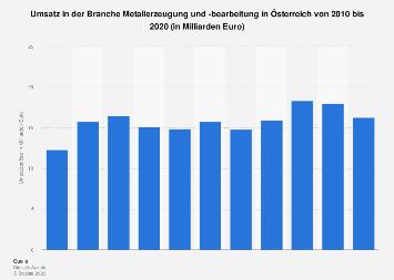Umsatz in der Branche Metallerzeugung und -bearbeitung in Österreich bis 2016
