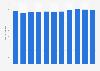 Unternehmenszahl in der österreichischen Abfallwirtschaft bis 2017