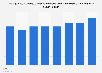 Average amount given to charity per giver in England 2008-2017