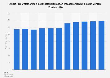 Unternehmensanzahl in der österreichischen Wasserwirtschaft bis 2016