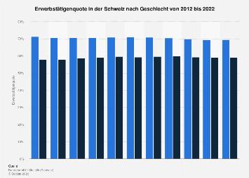 Erwerbstätigenquote in der Schweiz nach Geschlecht bis 2017