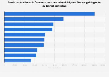 Ausländer in Österreich nach Staatsangehörigkeiten 2019
