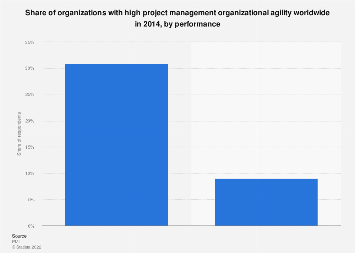 Organizations with high project management organizational agility 2014