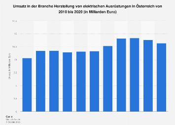 Umsatz in der Herstellung von elektrischen Ausrüstungen in Österreich bis 2016
