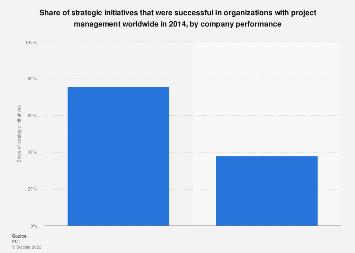 Strategic initiative success in organizations 2014, by performance