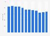 Anzahl der Mitarbeiter des BP-Konzerns bis 2018